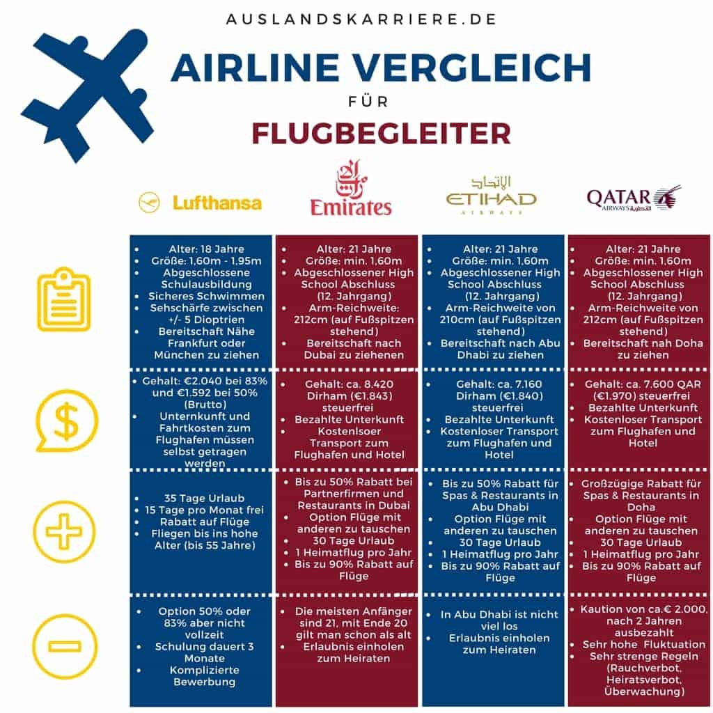 Flugbegleiter und Stewardess Gehalt