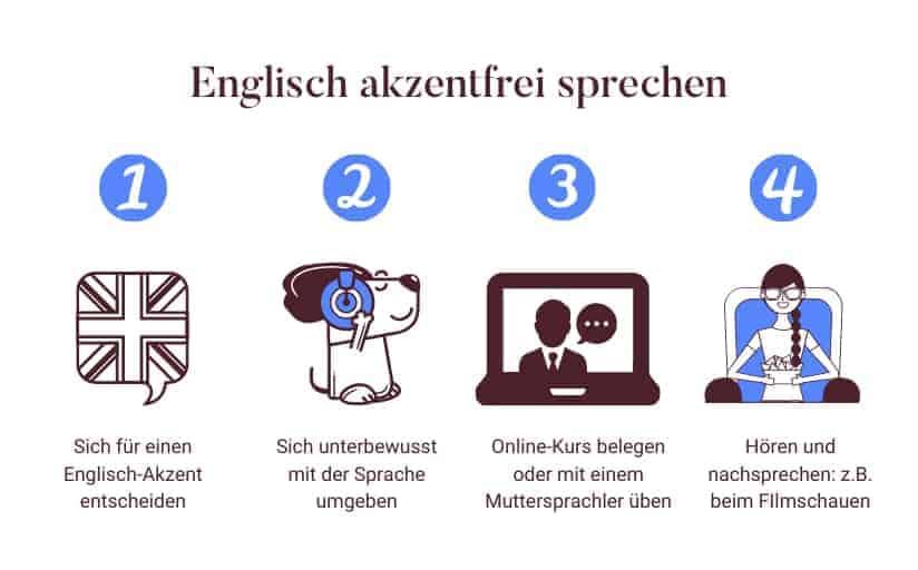 Englisch akzentfrei sprechen: Deutschen Akzent im Englischen loswerden